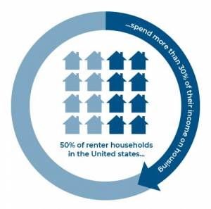 Infographic: 50% of renter households in the US spend more than 30% of their income on housing