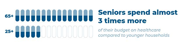 Infographic: Seniors spend almost 3 times more of their budget on healthcare compared to younger households